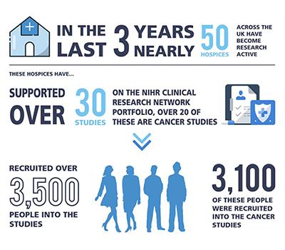 Hospice and Palliative Care Research